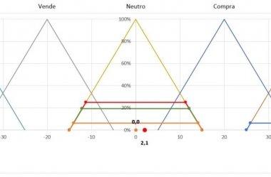 Inteligência Artificial aplicado ao Excel – Técnica de Conjuntos Difusos – Fuzzy