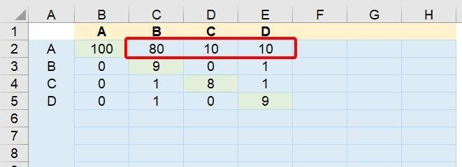 Machine Learning - Classificação Multiclasse no Excel