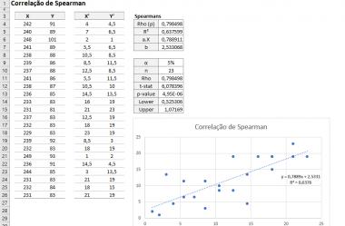 ▷ Correlação de Spearman no Excel